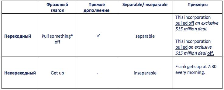 переходные и непереходные фразовые глаголы
