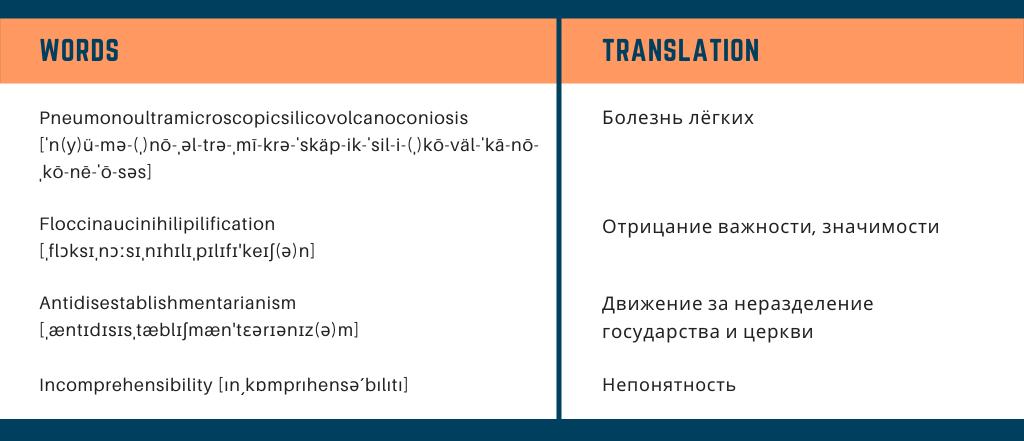 самые длинные слова в английском